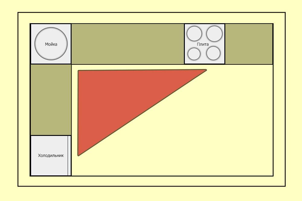 Проектирование кухни треугольника